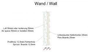 Darstellung der Wand-Isolierung des Hobbithauses mit Fichtenholz, Luftspalt und unbesäumte Kieferbretter